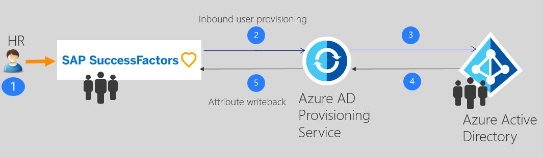 Azure AD and SAP SuccessFactors
